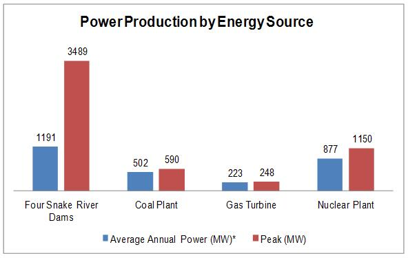 How Much Does Gas Cost >> Clean, Renewable Hydropower | Snake River Dams